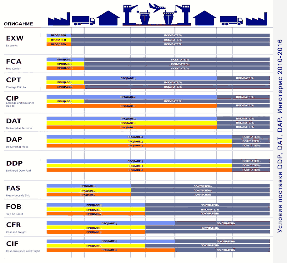 Условия поставки DDP, DAT, DAP. Инкотермс 2010-2016
