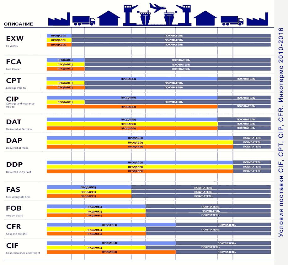 Условия поставки CIF, CPT, CIP, CFR. Инкотермс 2010-2016