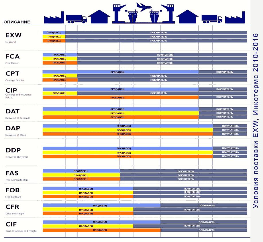 Условия поставки EXW, Инкотермс 2010-2016