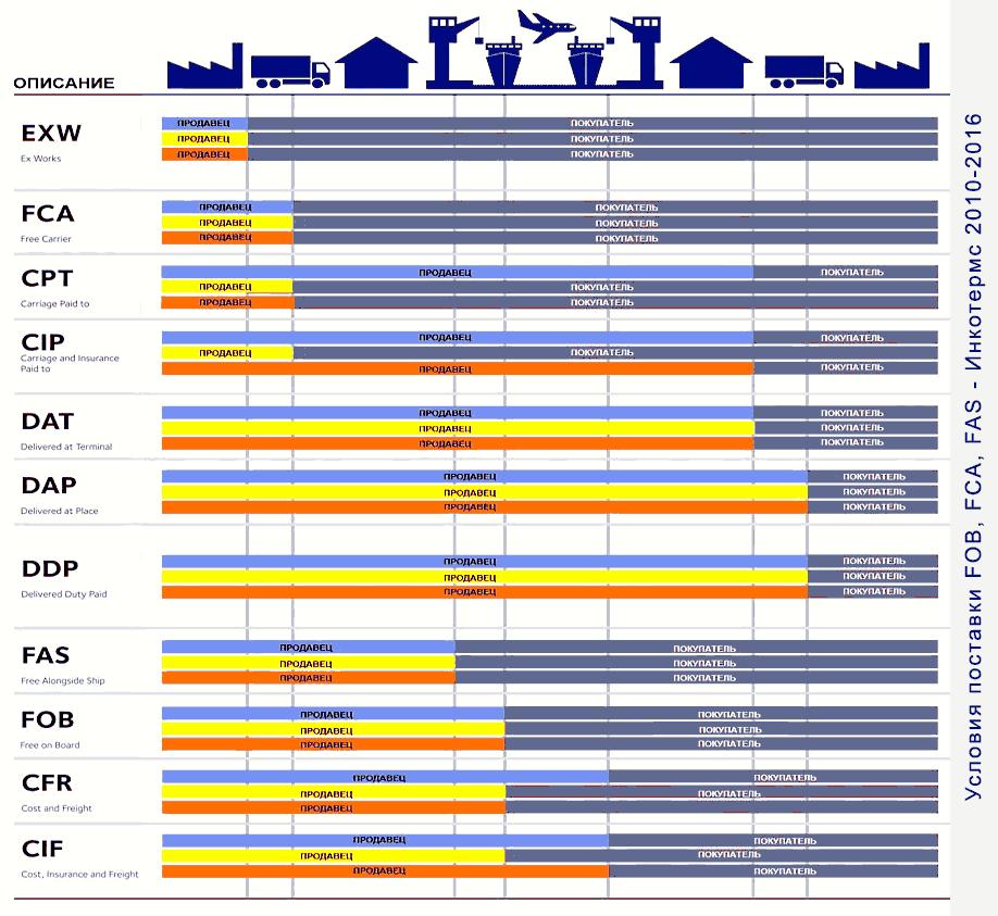 Условия поставки FOB, FCA, FAS - Инкотермс 2010-2016